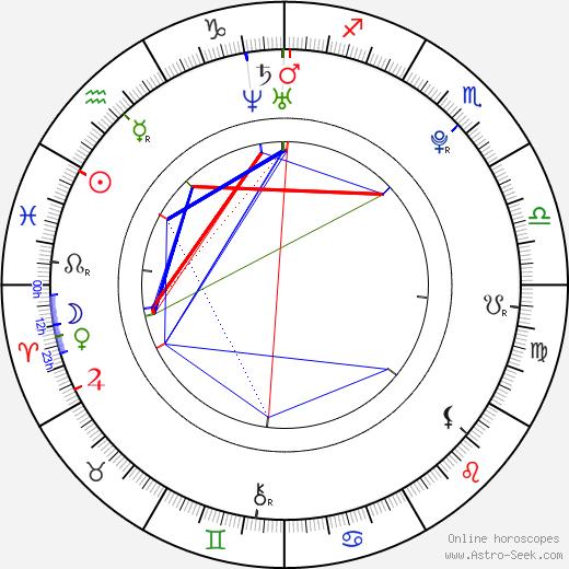 Якуб Голуша Jakub Holuša день рождения гороскоп, Jakub Holuša Натальная карта онлайн