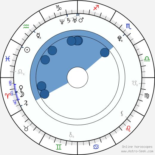 Jiah Khan wikipedia, horoscope, astrology, instagram