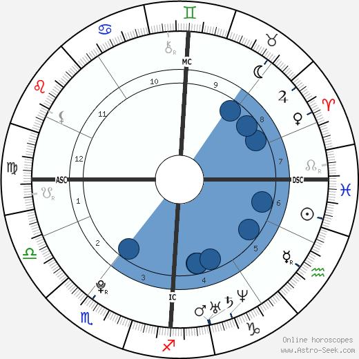 Kevin Borlée wikipedia, horoscope, astrology, instagram