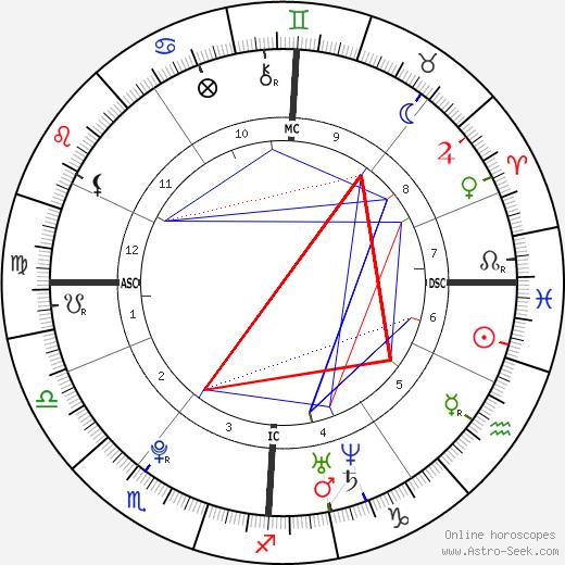 Кевин Борле Kevin Borlée день рождения гороскоп, Kevin Borlée Натальная карта онлайн