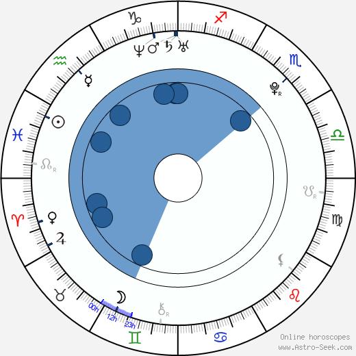 Laudya Cynthia Bella wikipedia, horoscope, astrology, instagram