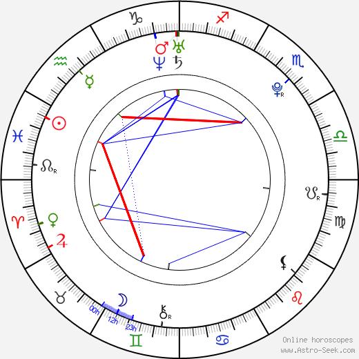Laudya Cynthia Bella birth chart, Laudya Cynthia Bella astro natal horoscope, astrology