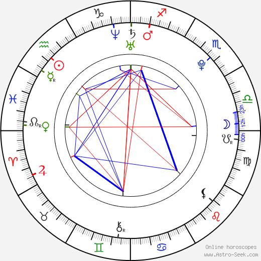 Lee Chang Sun birth chart, Lee Chang Sun astro natal horoscope, astrology