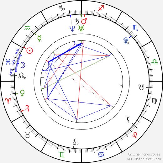 Maiara Walsh astro natal birth chart, Maiara Walsh horoscope, astrology