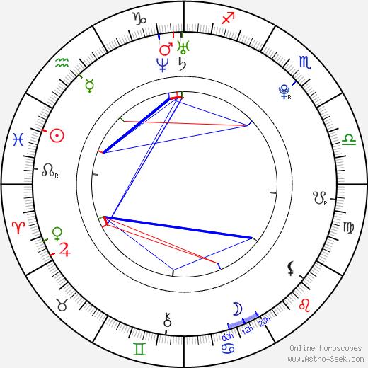 Markéta Irglová birth chart, Markéta Irglová astro natal horoscope, astrology