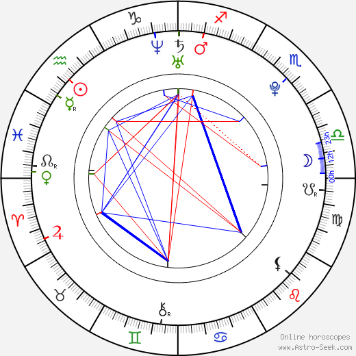Marta Prokopová birth chart, Marta Prokopová astro natal horoscope, astrology