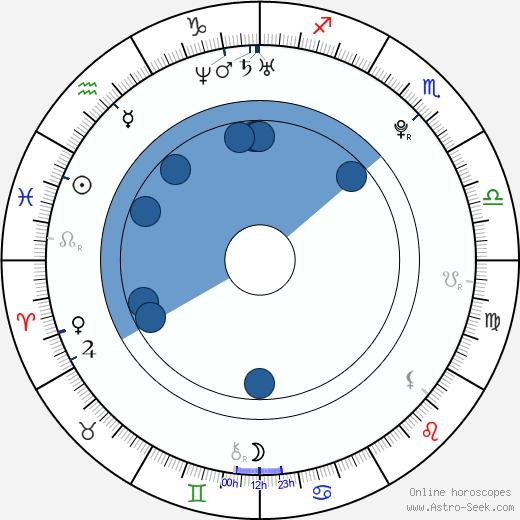 Martin Kameník wikipedia, horoscope, astrology, instagram