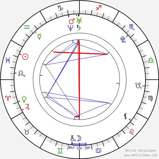 Martin Kameník день рождения гороскоп, Martin Kameník Натальная карта онлайн