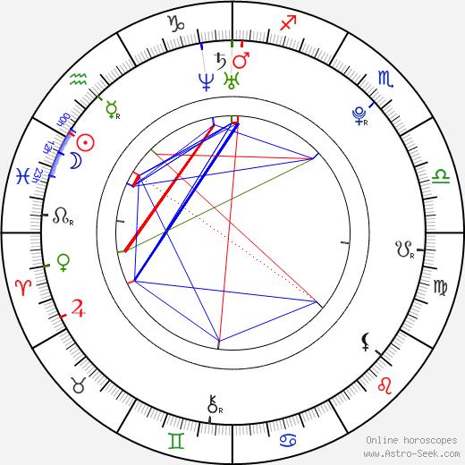 Max Chang Min birth chart, Max Chang Min astro natal horoscope, astrology