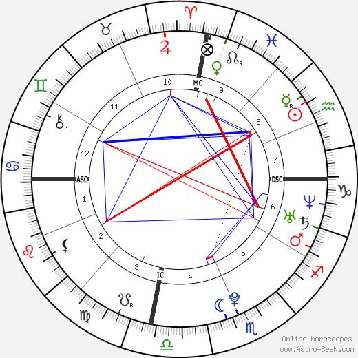 Mirage Marrou день рождения гороскоп, Mirage Marrou Натальная карта онлайн