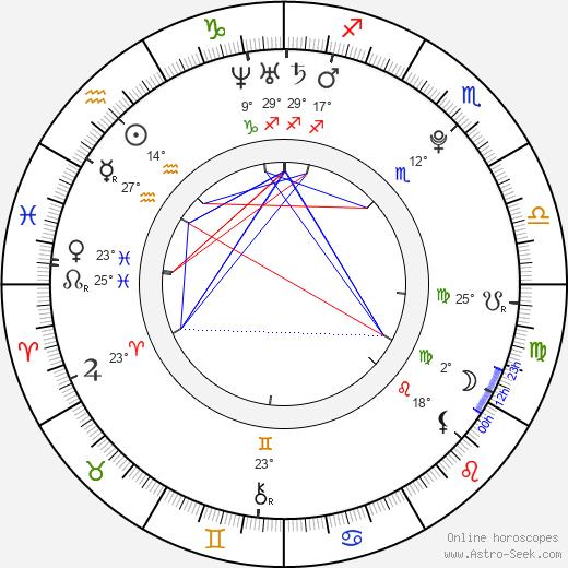 Miroslav Ardon birth chart, biography, wikipedia 2020, 2021