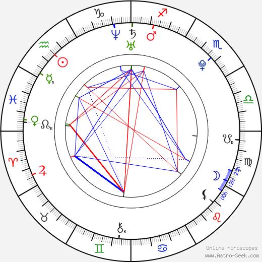 Miroslav Ardon birth chart, Miroslav Ardon astro natal horoscope, astrology