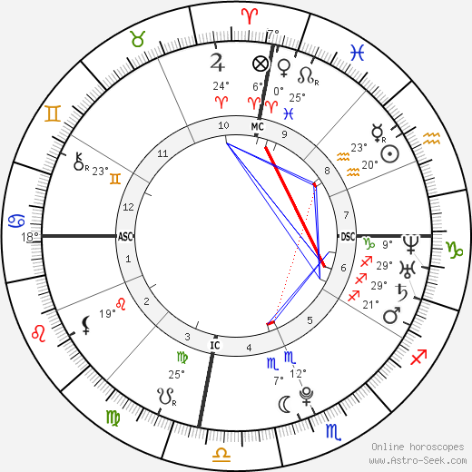Molly Marrou birth chart, biography, wikipedia 2018, 2019