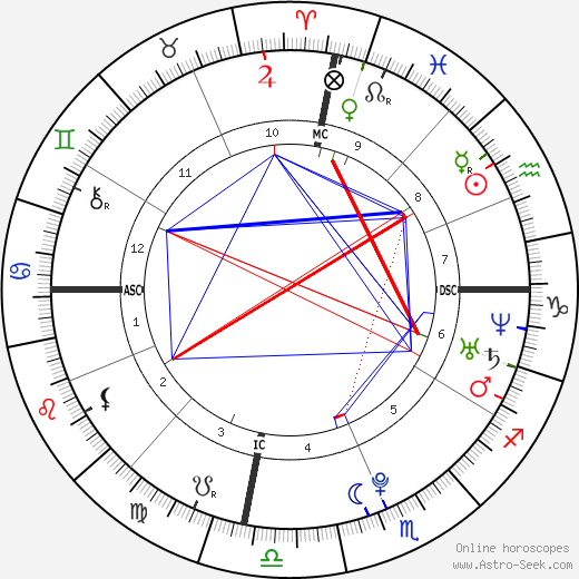 Molly Marrou astro natal birth chart, Molly Marrou horoscope, astrology