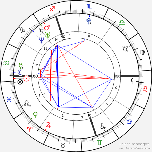 Наташа Кампуш Natascha Kampusch день рождения гороскоп, Natascha Kampusch Натальная карта онлайн