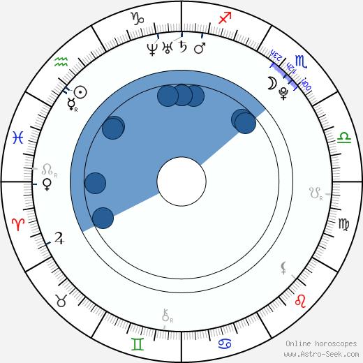 Nikita Ramsey wikipedia, horoscope, astrology, instagram