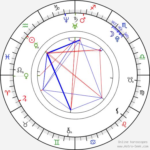 Nikita Ramsey день рождения гороскоп, Nikita Ramsey Натальная карта онлайн