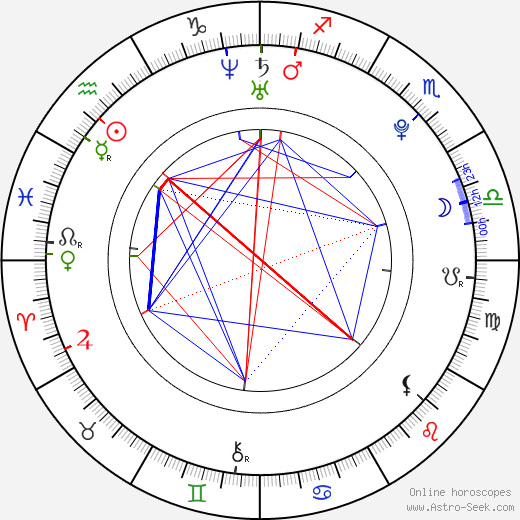 Nozomi Sasaki birth chart, Nozomi Sasaki astro natal horoscope, astrology