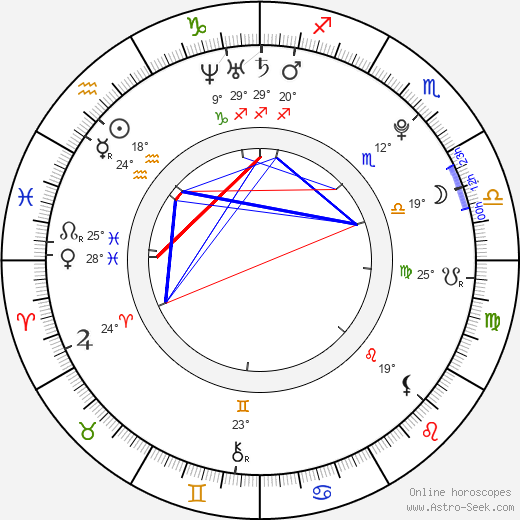 Petr Smazal birth chart, biography, wikipedia 2019, 2020