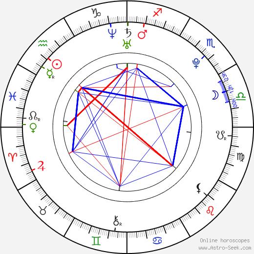 Petr Smazal birth chart, Petr Smazal astro natal horoscope, astrology