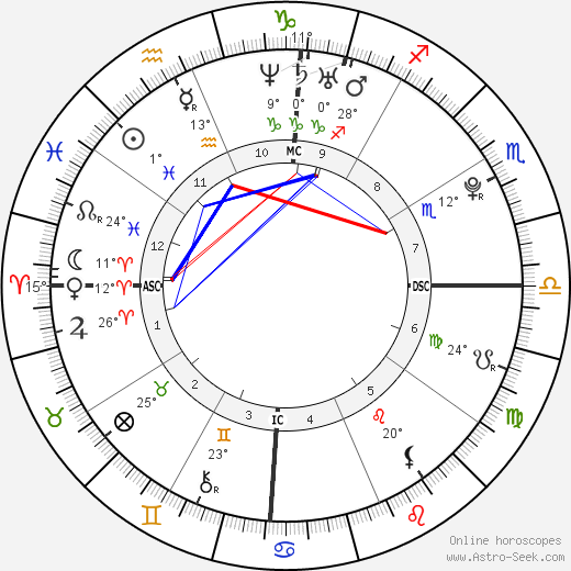 Rihanna birth chart, biography, wikipedia 2017, 2018