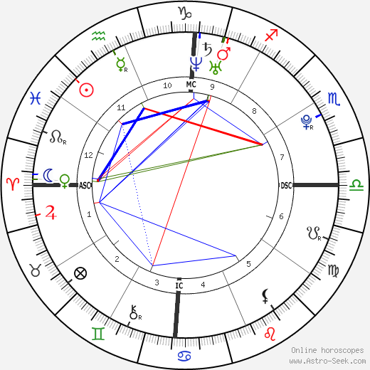 Rihanna astro natal birth chart, Rihanna horoscope, astrology