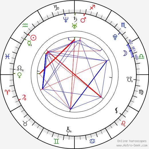 Ryan Pinkston astro natal birth chart, Ryan Pinkston horoscope, astrology