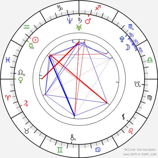 Sami Tesfay birth chart, Sami Tesfay astro natal horoscope, astrology