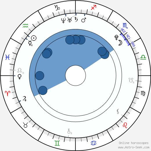 Sunny Jain wikipedia, horoscope, astrology, instagram