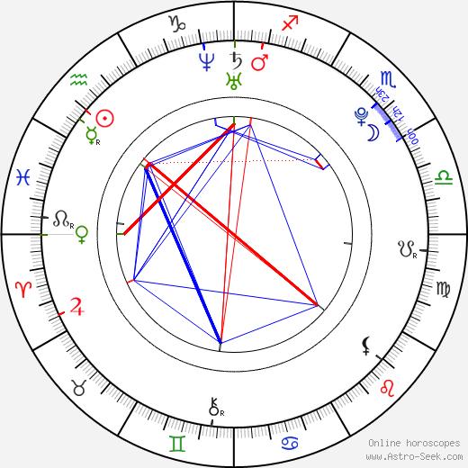 Sunny Jain astro natal birth chart, Sunny Jain horoscope, astrology
