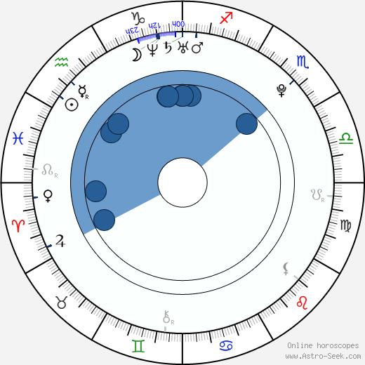 Tamara Kubová-Klusová wikipedia, horoscope, astrology, instagram