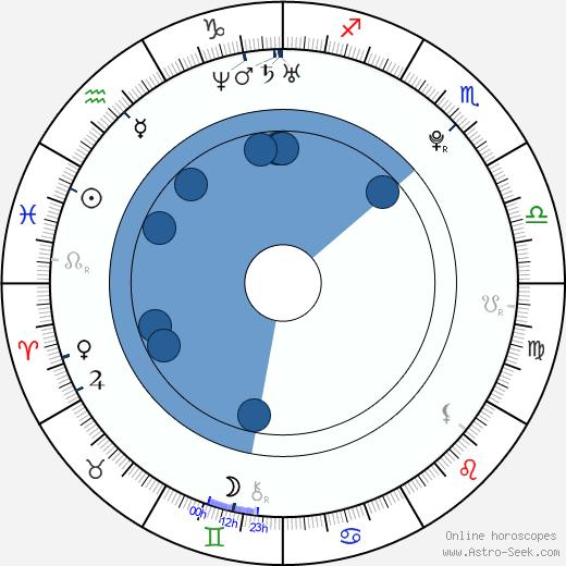 Viktoria Modesta Moskalova wikipedia, horoscope, astrology, instagram