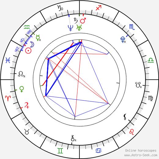 Vladislav Razým день рождения гороскоп, Vladislav Razým Натальная карта онлайн