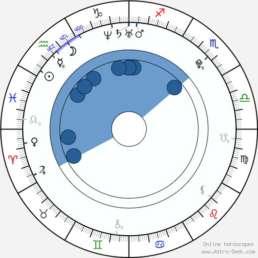 Zhang Jike wikipedia, horoscope, astrology, instagram