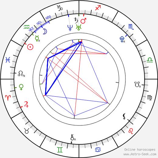 Zhang Jike birth chart, Zhang Jike astro natal horoscope, astrology