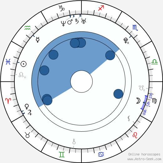 Alexander Palitsin wikipedia, horoscope, astrology, instagram