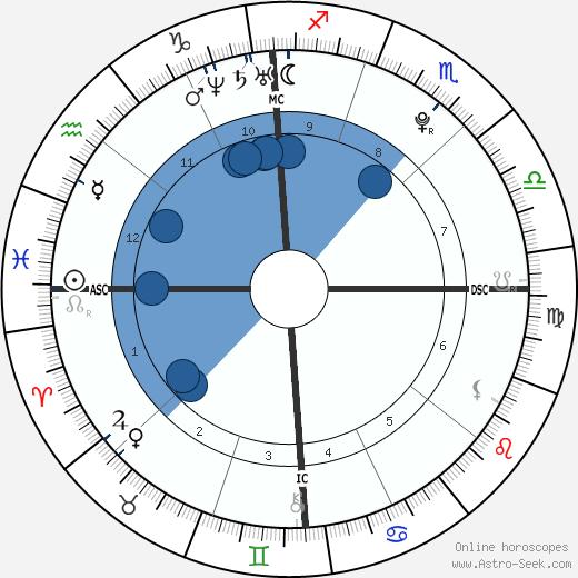 Alexandra Lawford Pender wikipedia, horoscope, astrology, instagram