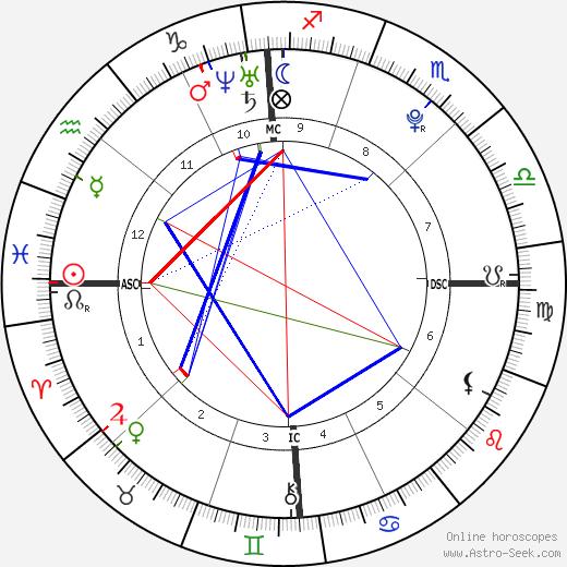 Alexandra Lawford Pender день рождения гороскоп, Alexandra Lawford Pender Натальная карта онлайн
