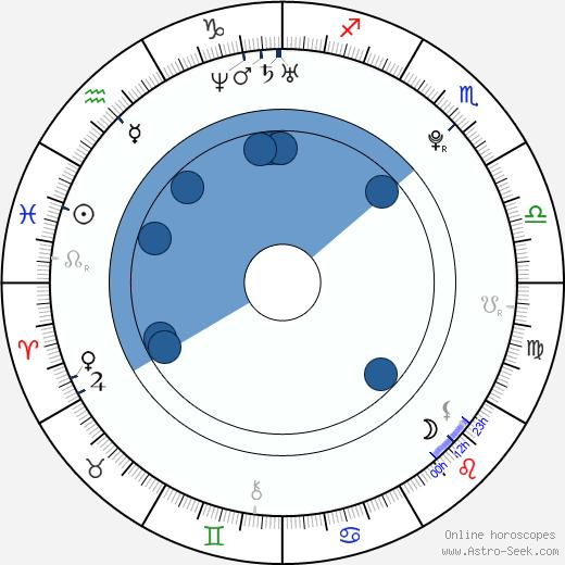 Audrey DeWilder wikipedia, horoscope, astrology, instagram