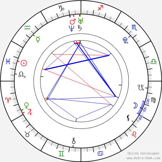 Bella Heathcote astro natal birth chart, Bella Heathcote horoscope, astrology