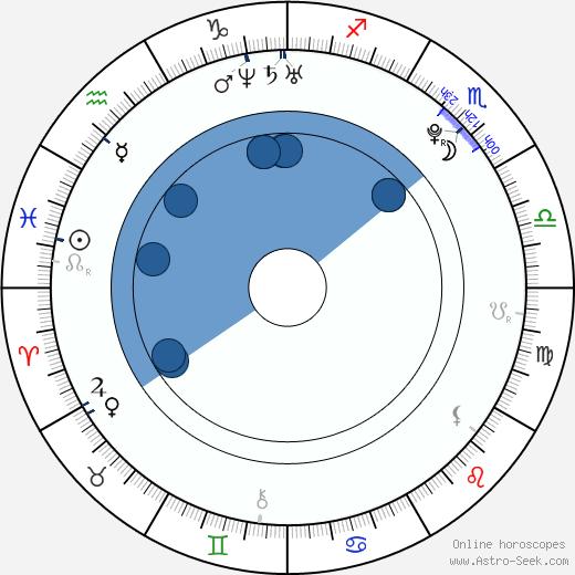 David Růžička wikipedia, horoscope, astrology, instagram