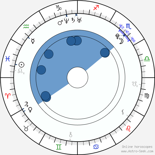 Dušan Lojda wikipedia, horoscope, astrology, instagram