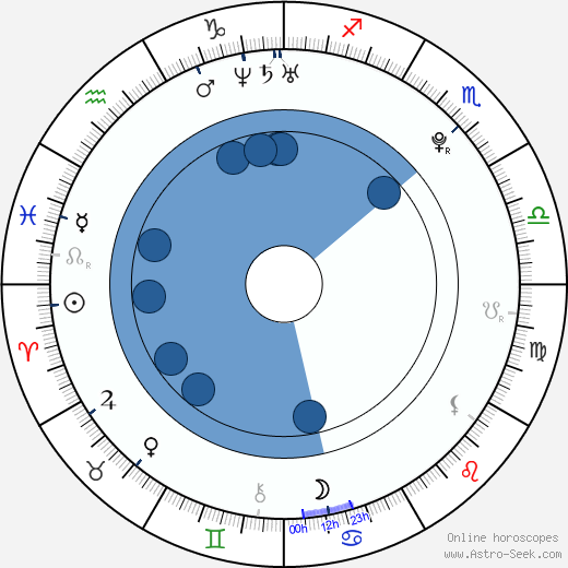 Erik Knudsen wikipedia, horoscope, astrology, instagram