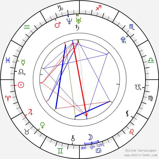 Erik Knudsen astro natal birth chart, Erik Knudsen horoscope, astrology
