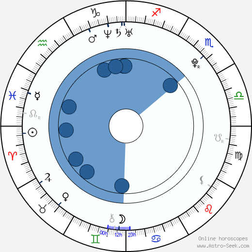 Finn Jones wikipedia, horoscope, astrology, instagram