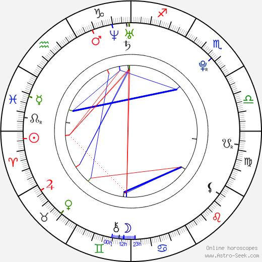 Финн Джонс Finn Jones день рождения гороскоп, Finn Jones Натальная карта онлайн