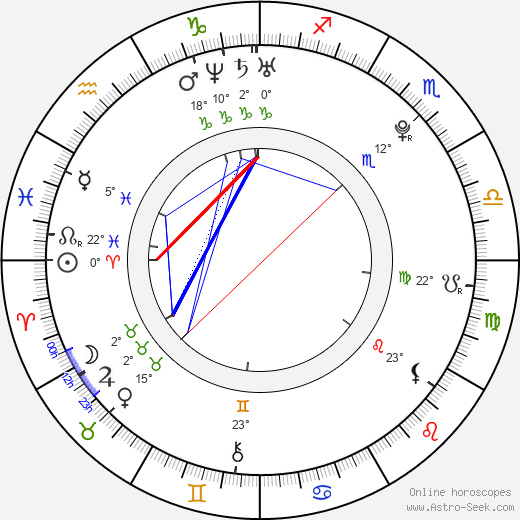 Jakub Gierszal birth chart, biography, wikipedia 2019, 2020