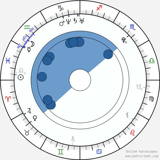 James Reimer wikipedia, horoscope, astrology, instagram