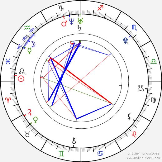 James Reimer birth chart, James Reimer astro natal horoscope, astrology