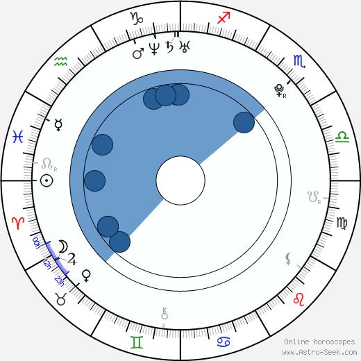 Jan Cina wikipedia, horoscope, astrology, instagram